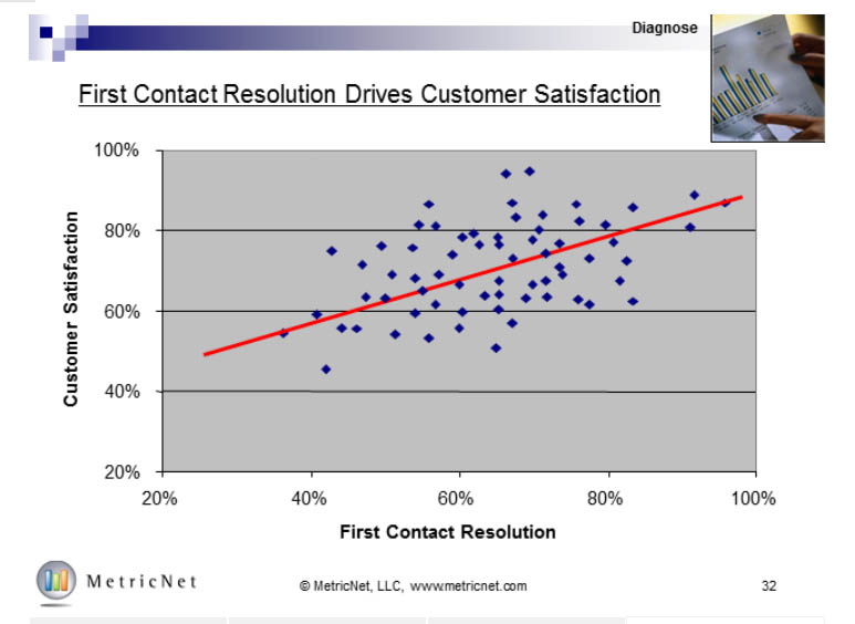 First Contact Resolution and Customer Satisfaction