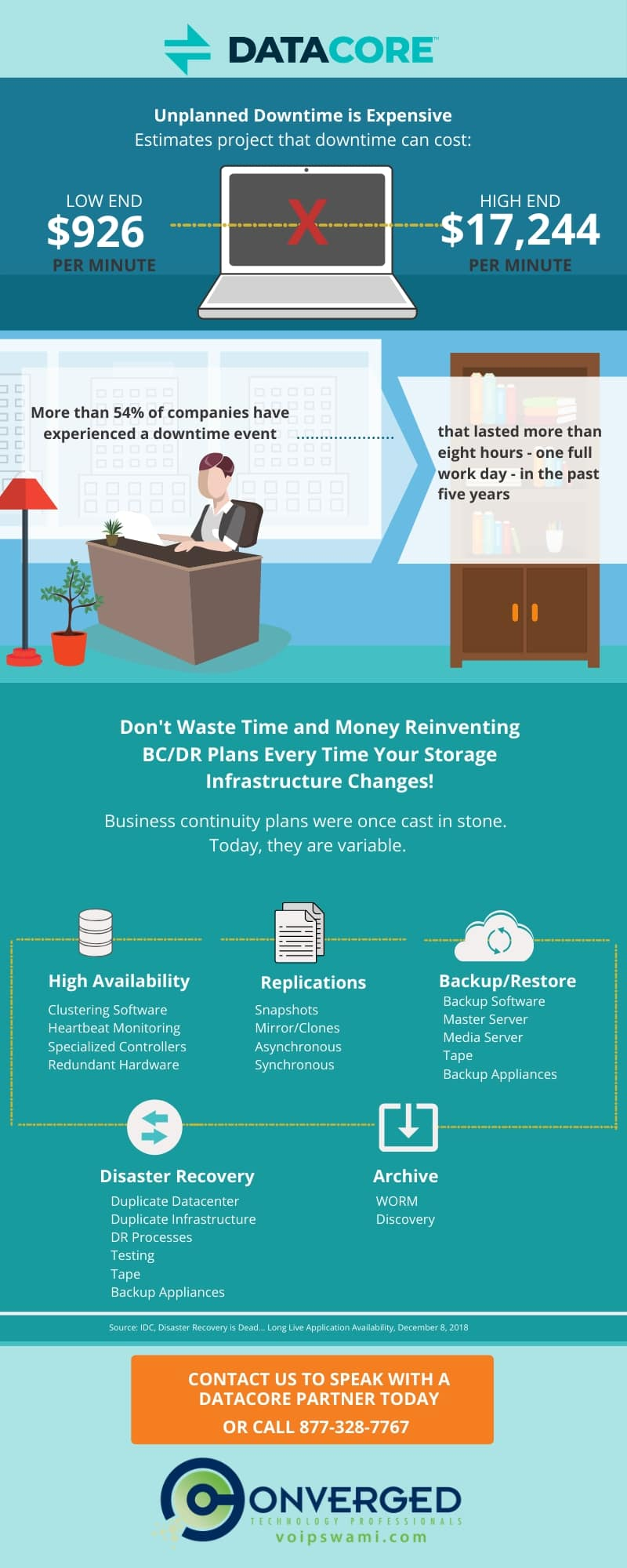 Unplanned Downtime is Expensive datacore Infographic